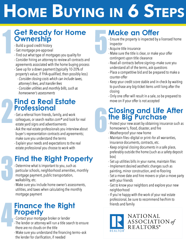 First time homebuyers Questions when buying a house